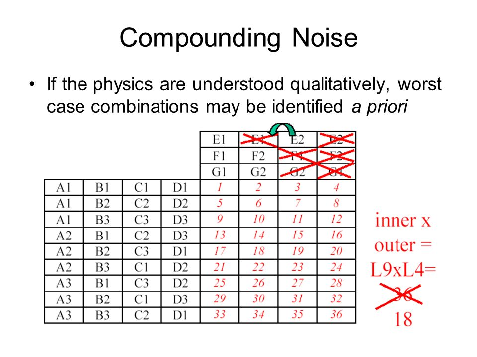 Compounding Noise If the physics are understood qualitatively, worst case combinations may be identified a priori