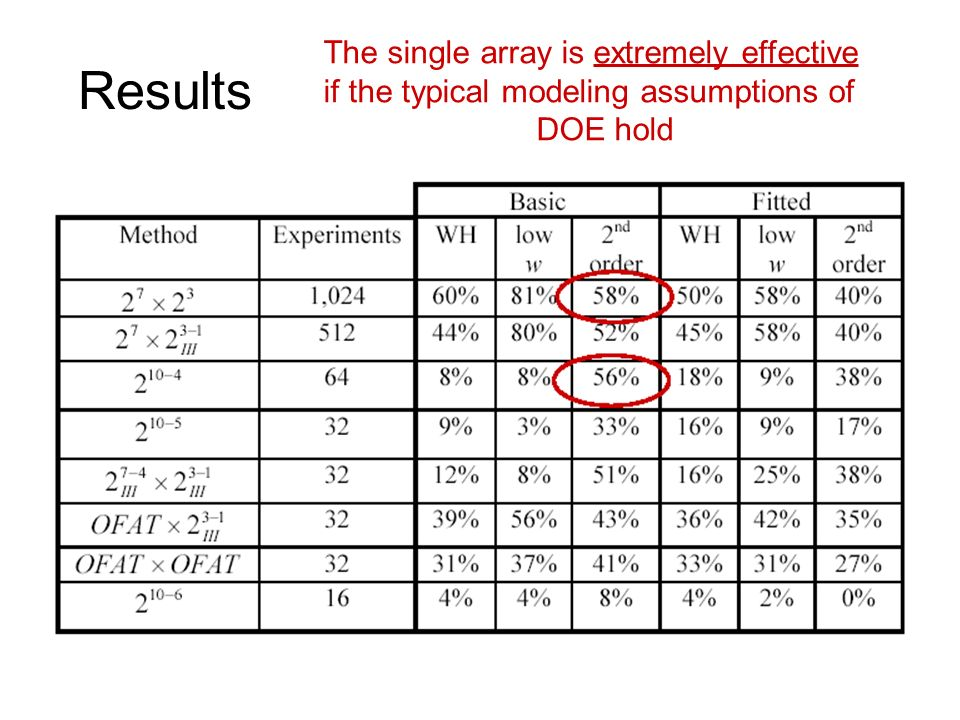 Results The single array is extremely effective if the typical modeling assumptions of DOE hold