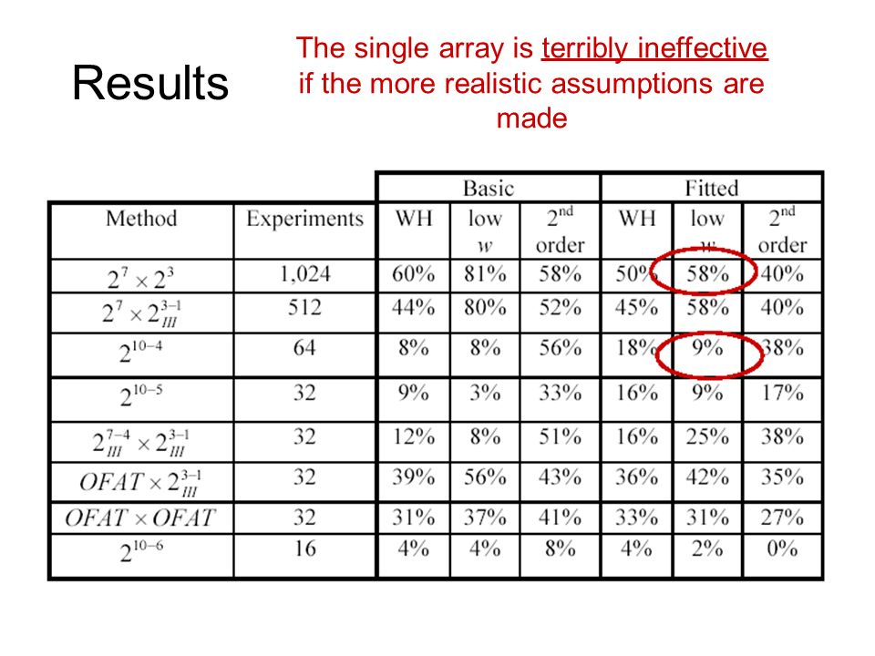 Results The single array is terribly ineffective if the more realistic assumptions are made