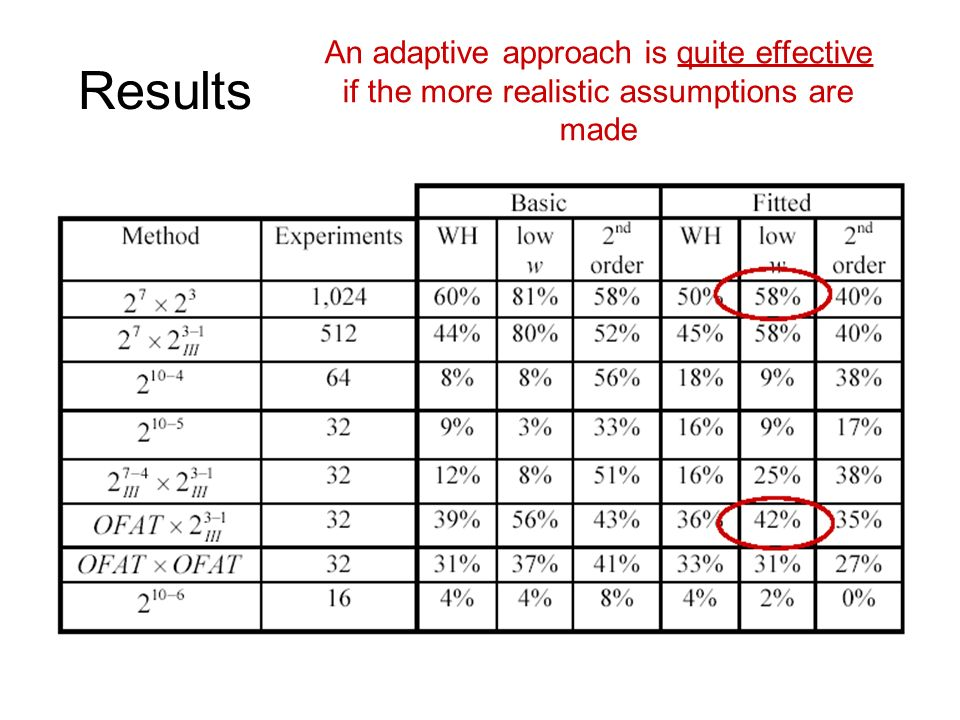 Results An adaptive approach is quite effective if the more realistic assumptions are made