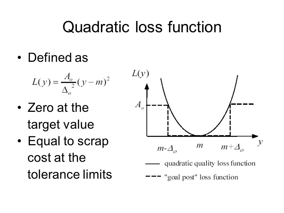 Quadratic loss function Defined as Zero at the target value Equal to scrap cost at the tolerance limits
