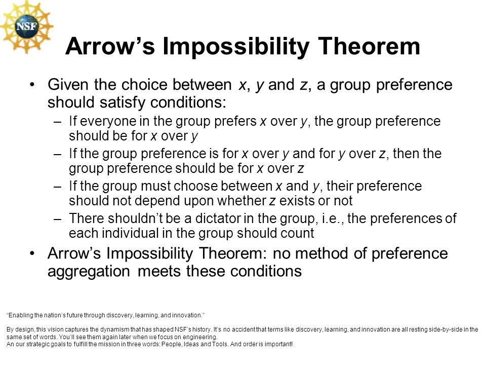 Arrows Impossibility Theorem Given the choice between x, y and z, a group preference should satisfy conditions: –If everyone in the group prefers x ov