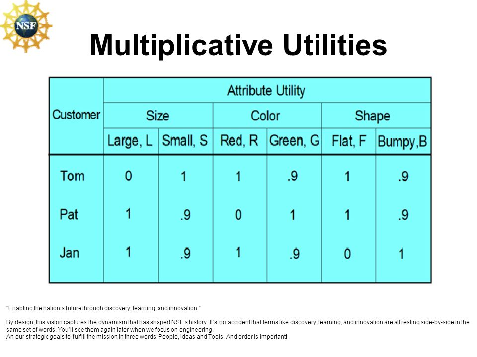 Multiplicative Utilities Enabling the nations future through discovery, learning, and innovation. By design, this vision captures the dynamism that ha