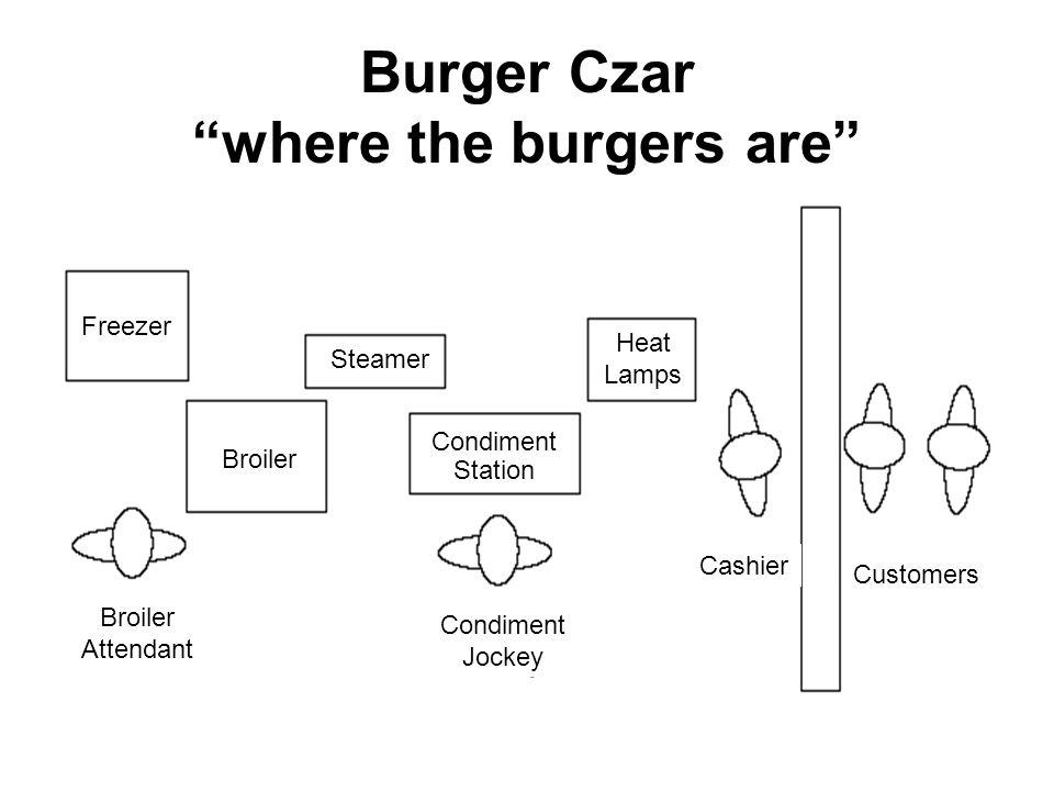 Burger Czar where the burgers are Freezer Broiler Steamer Condiment Station Heat Lamps Broiler Attendant Condiment Jockey Cashier Customers