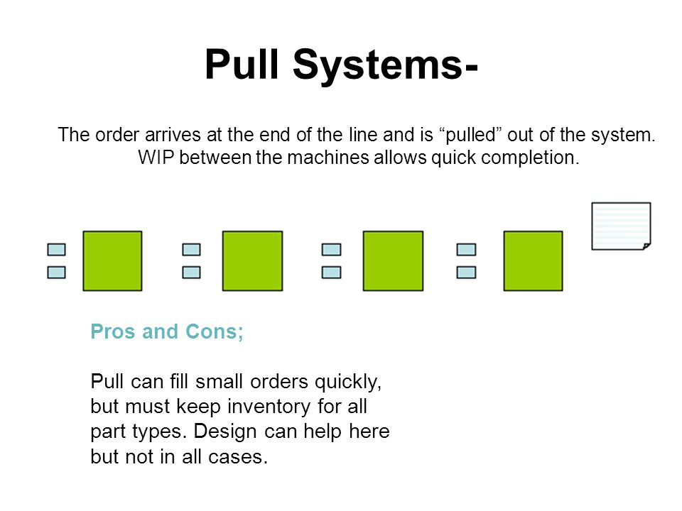 Pull Systems- The order arrives at the end of the line and is pulled out of the system. WIP between the machines allows quick completion. Pros and Con