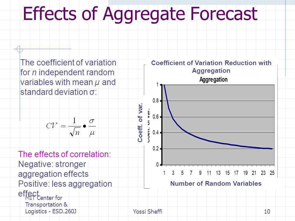 MIT Center for Transportation & Logistics - ESD.260JYossi Sheffi10 Effects of Aggregate Forecast The coefficient of variation for n independent random variables with mean µ and standard deviation σ: The effects of correlation: Negative: stronger aggregation effects Positive: less aggregation effect Coefficient of Variation Reduction with Aggregation Number of Random Variables Coeff.