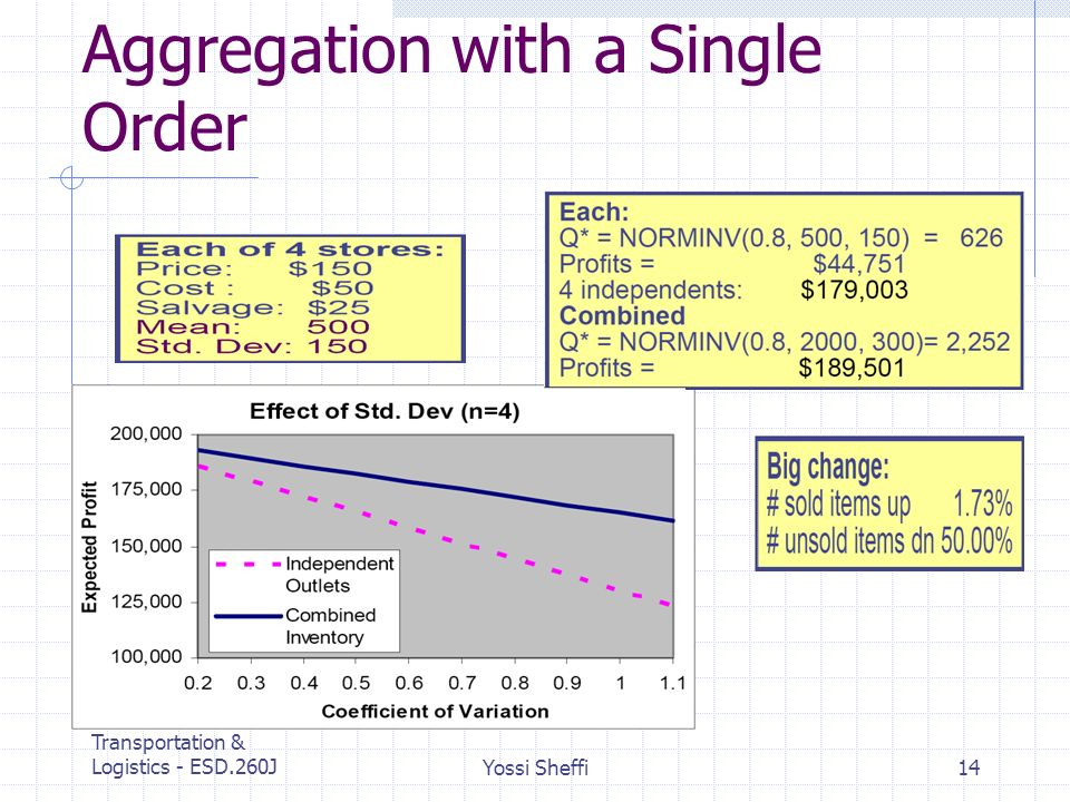 MIT Center for Transportation & Logistics - ESD.260JYossi Sheffi14 Aggregation with a Single Order