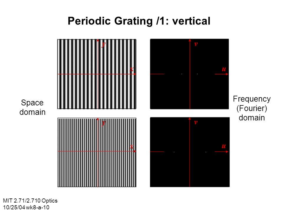 MIT 2.71/2.710 Optics 10/25/04 wk8-a-10 Periodic Grating /1: vertical Space domain Frequency (Fourier) domain