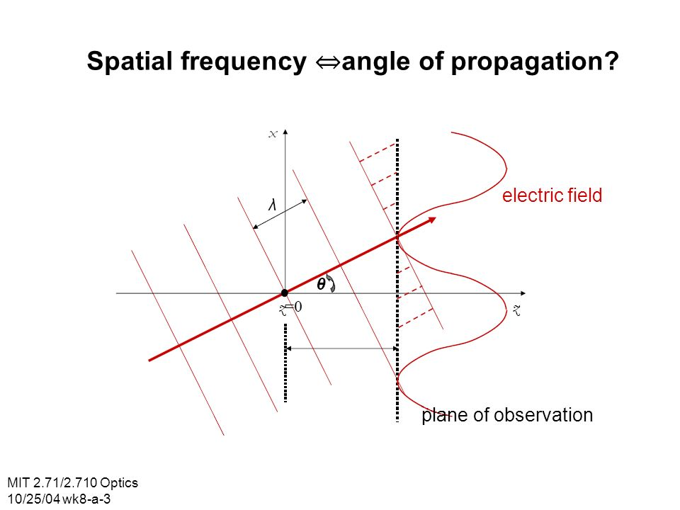 MIT 2.71/2.710 Optics 10/25/04 wk8-a-4 Spatial frequency angle of propagation? plane of observation