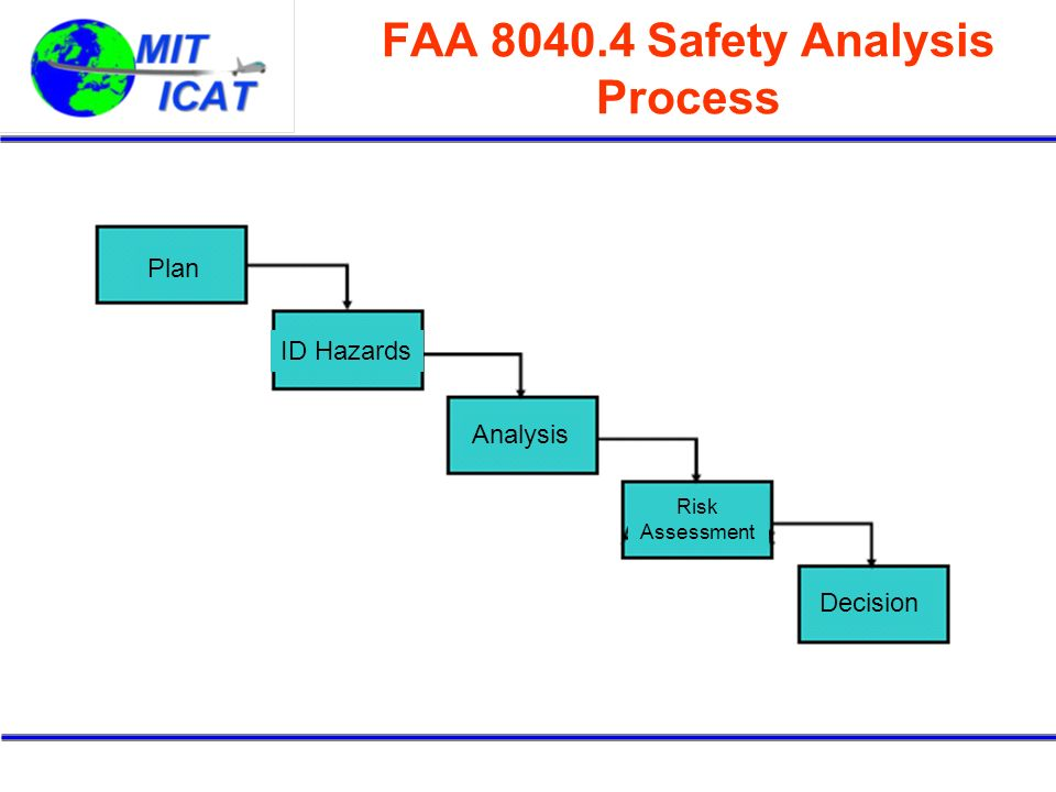 FAA 8040.4 Safety Analysis Process Plan ID Hazards Analysis Risk Assessment Decision
