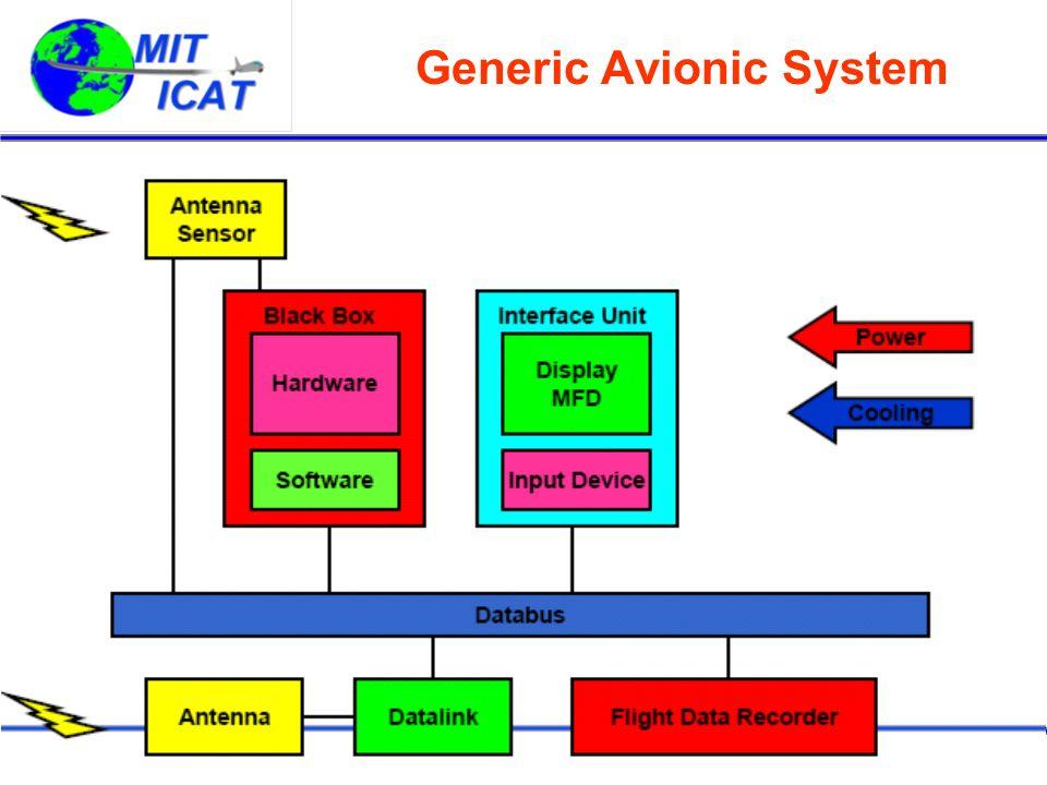 Generic Avionic System