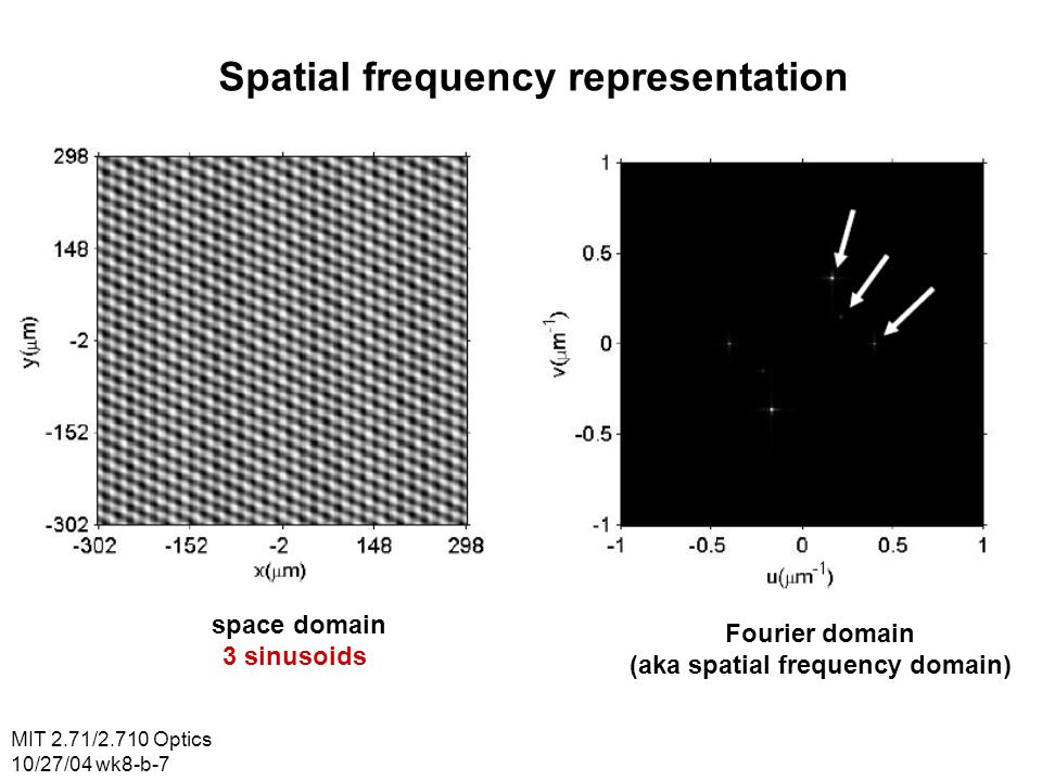 MIT 2.71/2.710 Optics 10/27/04 wk8-b-28 SBP: example space domain Fourier domain (aka spatial frequency domain)