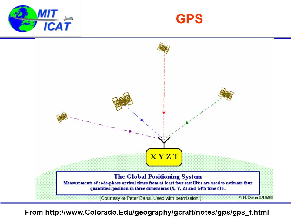 GPS From http://www.Colorado.Edu/geography/gcraft/notes/gps/gps_f.html