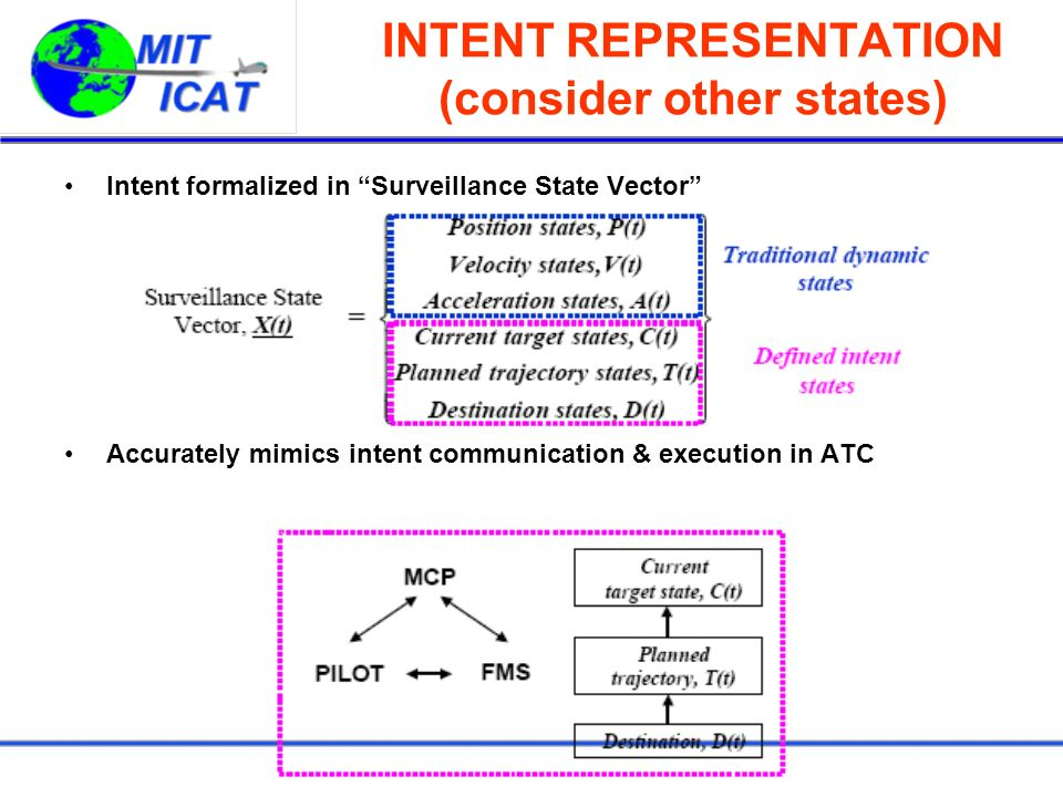 INTENT REPRESENTATION (consider other states) Intent formalized in Surveillance State Vector Accurately mimics intent communication & execution in ATC