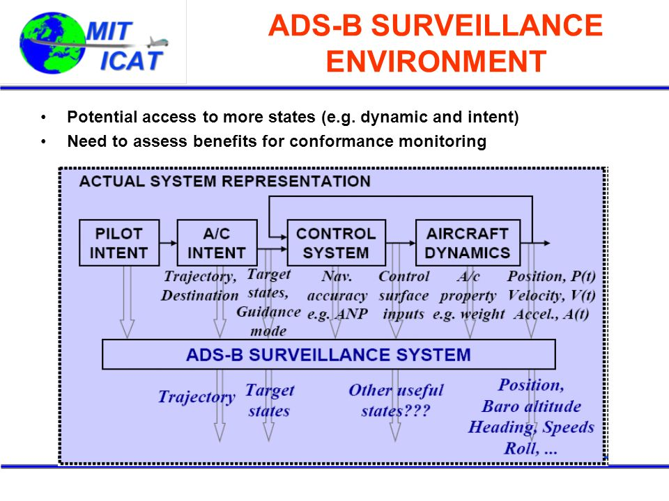 ADS-B SURVEILLANCE ENVIRONMENT Potential access to more states (e.g. dynamic and intent) Need to assess benefits for conformance monitoring