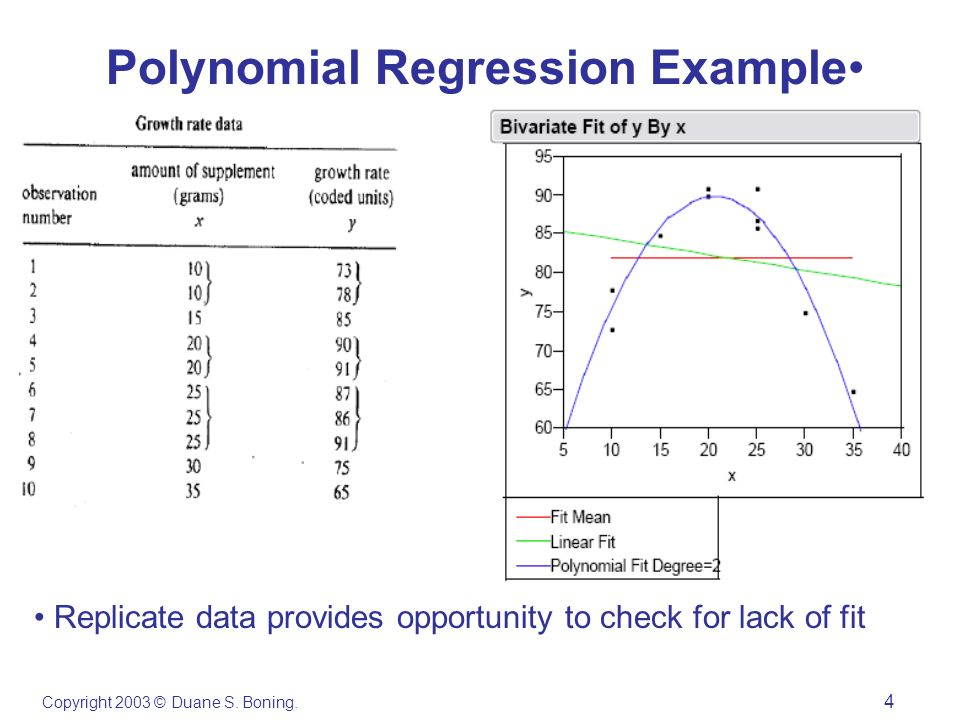 Copyright 2003 © Duane S. Boning. 4 Polynomial Regression Example Replicate data provides opportunity to check for lack of fit