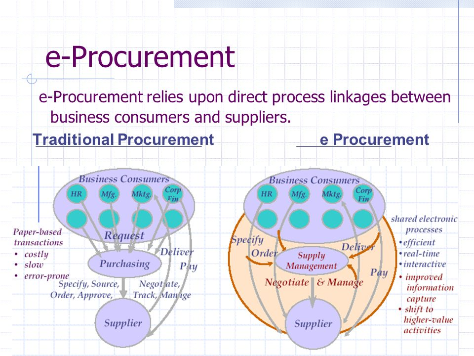 e-Procurement e-Procurement relies upon direct process linkages between business consumers and suppliers.