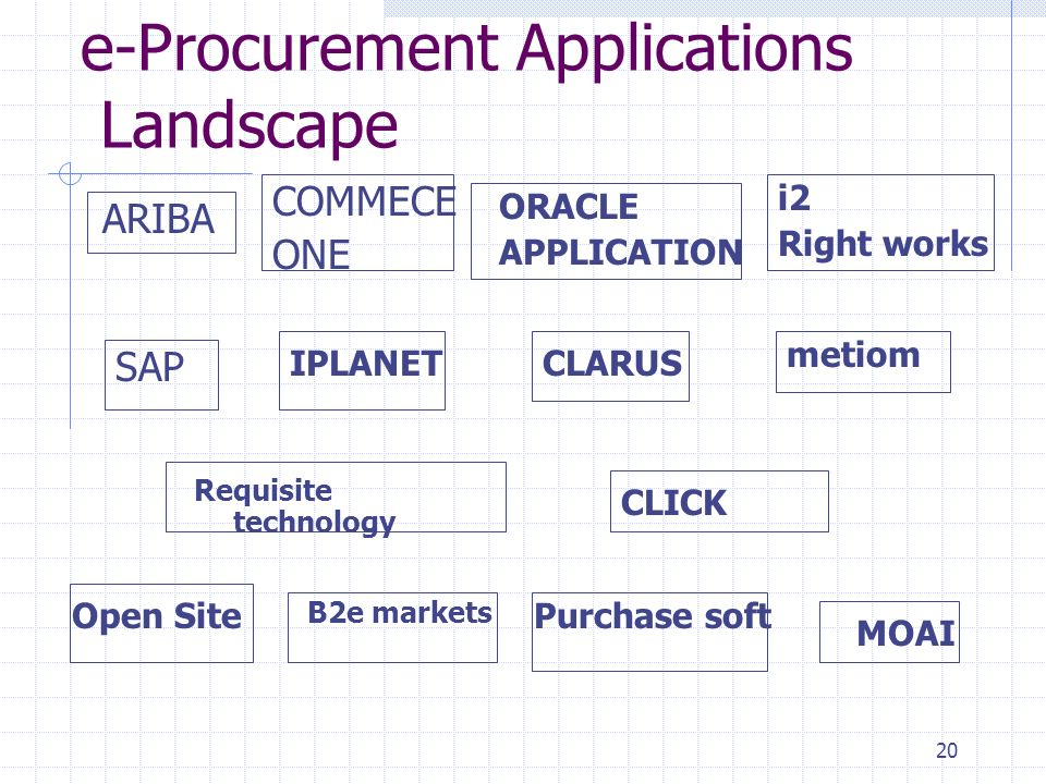 20 e-Procurement Applications Landscape ARIBA COMMECE ONE SAP ORACLE APPLICATION IPLANETCLARUS metiom Requisite technology CLICK Purchase soft B2e markets Open Site MOAI i2 Right works