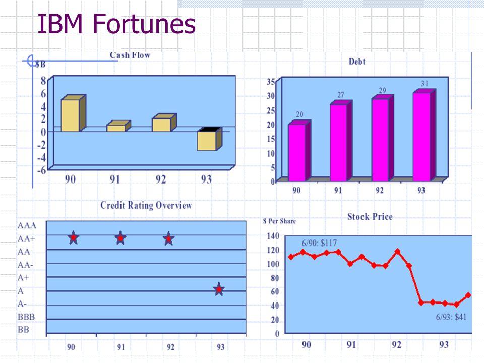 IBM Fortunes
