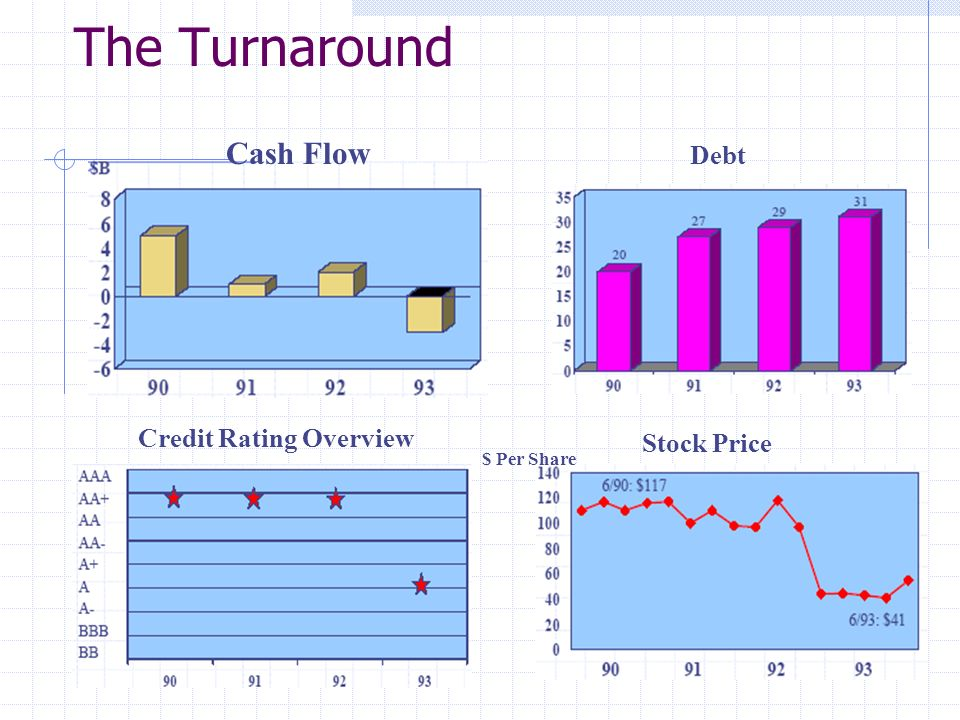 The Turnaround Cash Flow Debt Credit Rating Overview Stock Price $ Per Share