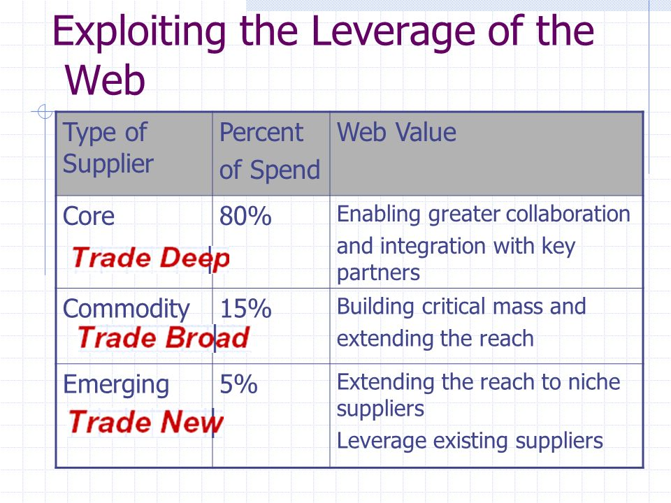 Exploiting the Leverage of the Web Type of Supplier Percent of Spend Web Value Core80% Enabling greater collaboration and integration with key partners Commodity15% Building critical mass and extending the reach Emerging5% Extending the reach to niche suppliers Leverage existing suppliers