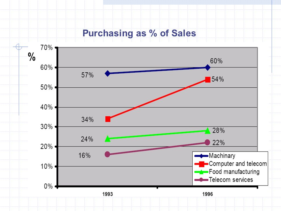 Purchasing as % of Sales