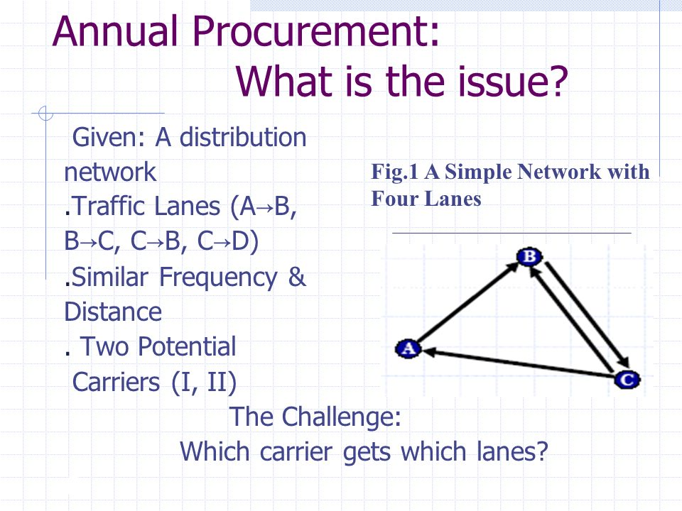 Annual Procurement: What is the issue.