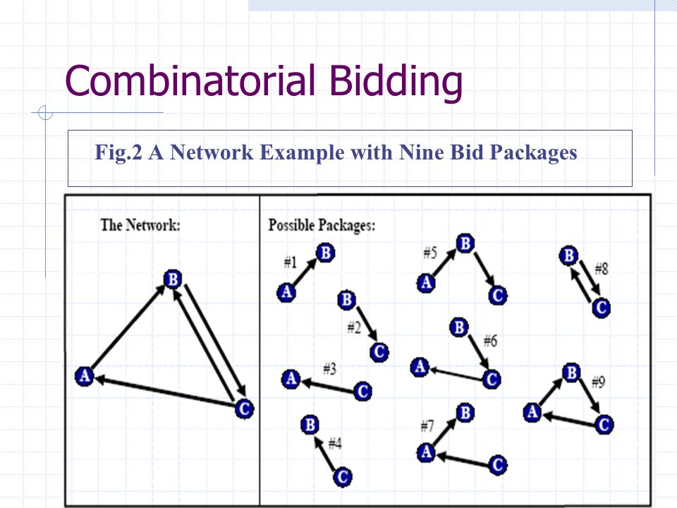 Combinatorial Bidding Fig.2 A Network Example with Nine Bid Packages