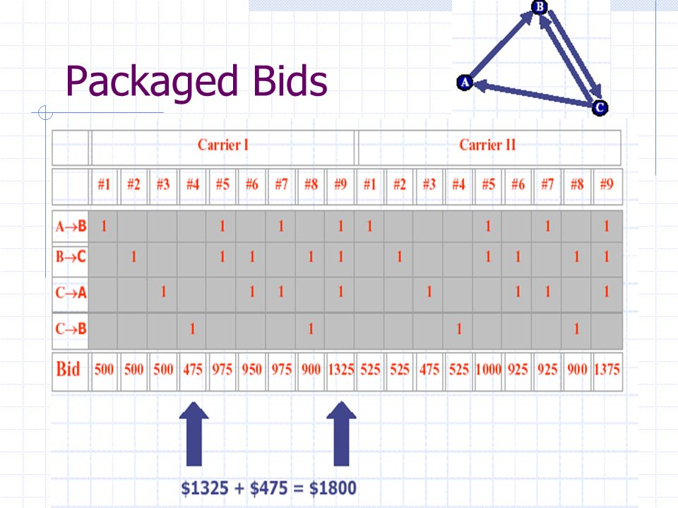 Packaged Bids