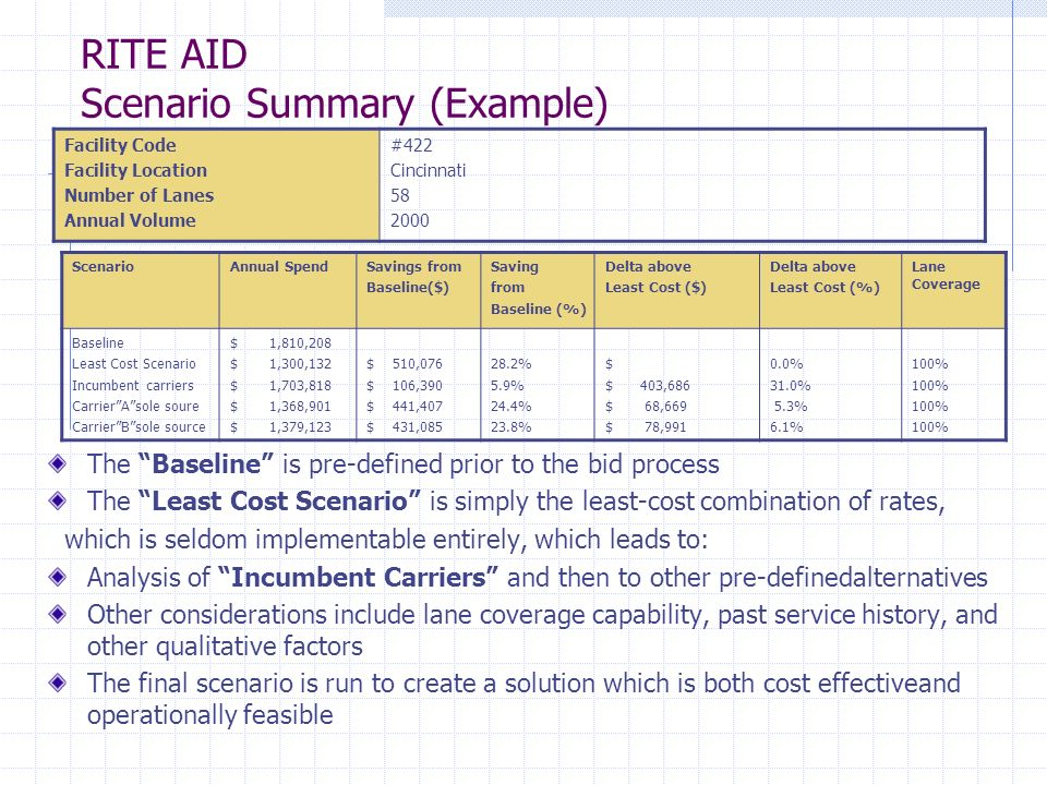 RITE AID Scenario Summary (Example) Facility Code Facility Location Number of Lanes Annual Volume #422 Cincinnati 58 2000 The Baseline is pre-defined prior to the bid process The Least Cost Scenario is simply the least-cost combination of rates, which is seldom implementable entirely, which leads to: Analysis of Incumbent Carriers and then to other pre-definedalternatives Other considerations include lane coverage capability, past service history, and other qualitative factors The final scenario is run to create a solution which is both cost effectiveand operationally feasible ScenarioAnnual SpendSavings from Baseline($) Saving from Baseline (%) Delta above Least Cost ($) Delta above Least Cost (%) Lane Coverage Baseline Least Cost Scenario Incumbent carriers CarrierAsole soure CarrierBsole source $ 1,810,208 $ 1,300,132 $ 1,703,818 $ 1,368,901 $ 1,379,123 $ 510,076 $ 106,390 $ 441,407 $ 431,085 28.2% 5.9% 24.4% 23.8% $ $ 403,686 $ 68,669 $ 78,991 0.0% 31.0% 5.3% 6.1% 100%
