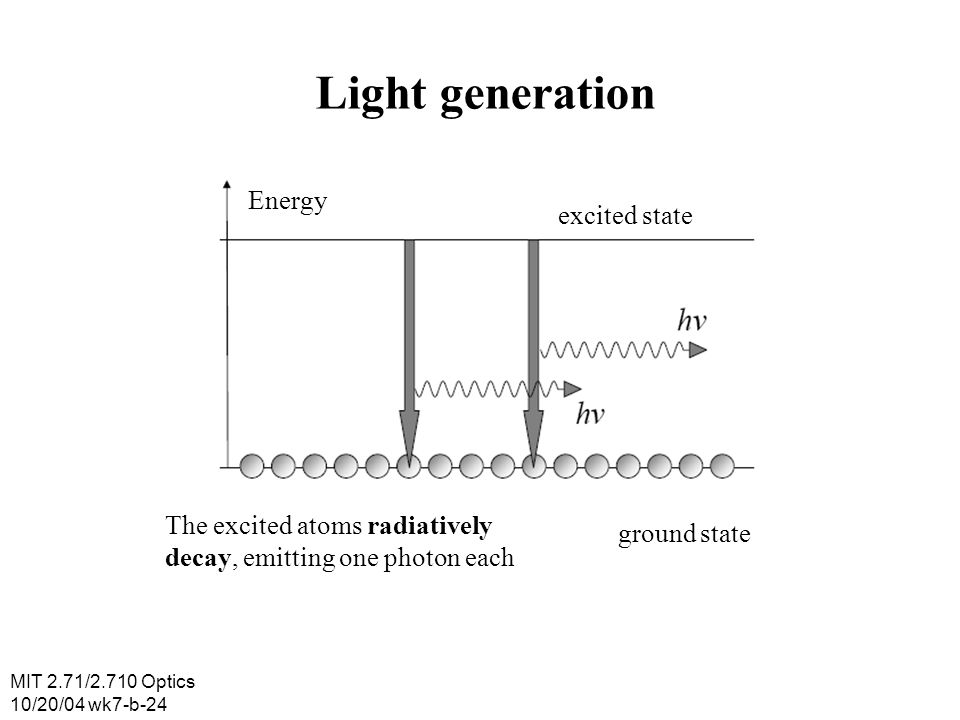MIT 2.71/2.710 Optics 10/20/04 wk7-b-24 Light generation Energy excited state ground state The excited atoms radiatively decay, emitting one photon ea
