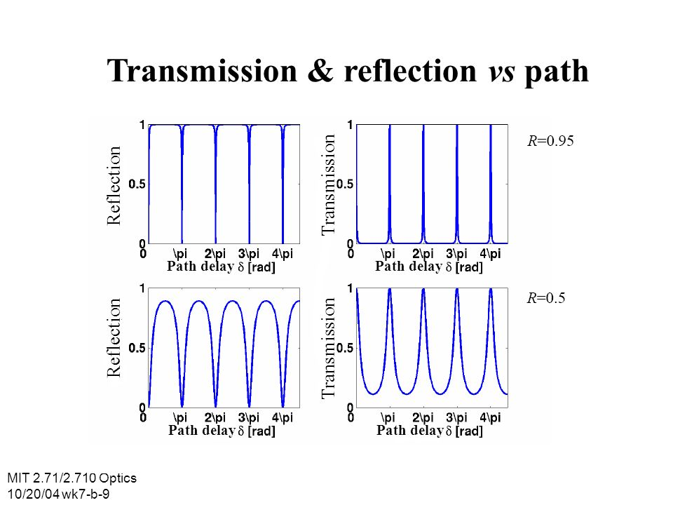 MIT 2.71/2.710 Optics 10/20/04 wk7-b-10 Fabry-Perot terminology Transmission coefficient free Spectral range band width resonance frequencies Frequency v