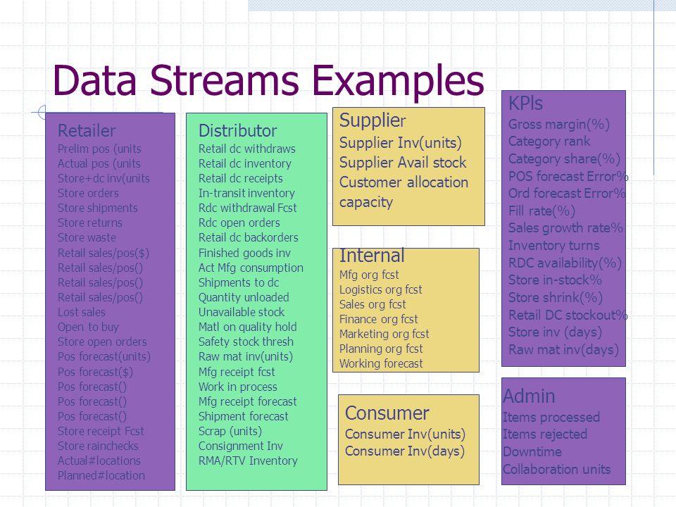 Data Streams Examples Retailer Prelim pos (units Actual pos (units Store+dc inv(units Store orders Store shipments Store returns Store waste Retail sa