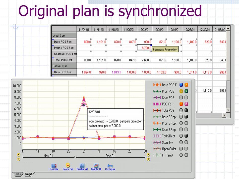 Original plan is synchronized