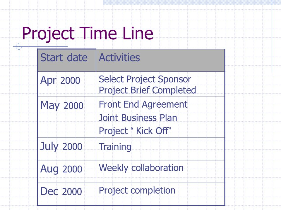 Project Time Line Start dateActivities Apr 2000 Select Project Sponsor Project Brief Completed May 2000 Front End Agreement Joint Business Plan Projec