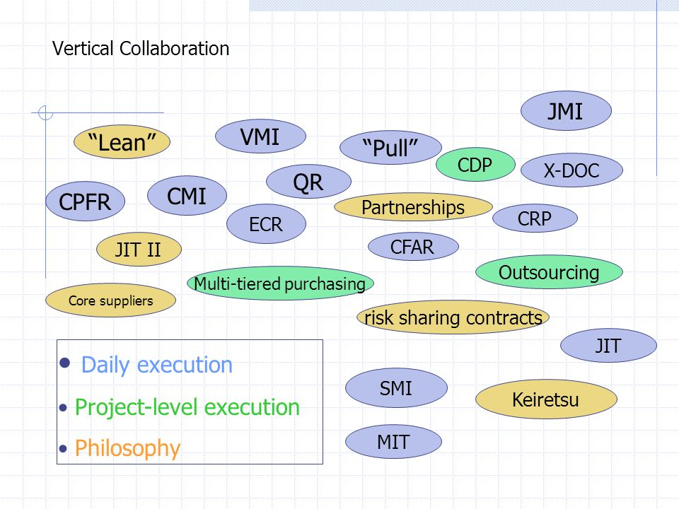 Vertical Collaboration Daily execution Project-level execution Philosophy Lean VMI Pull JMI QR CPFR CMI JIT II ECR Partnerships X-DOC CRP CFAR CDP Cor