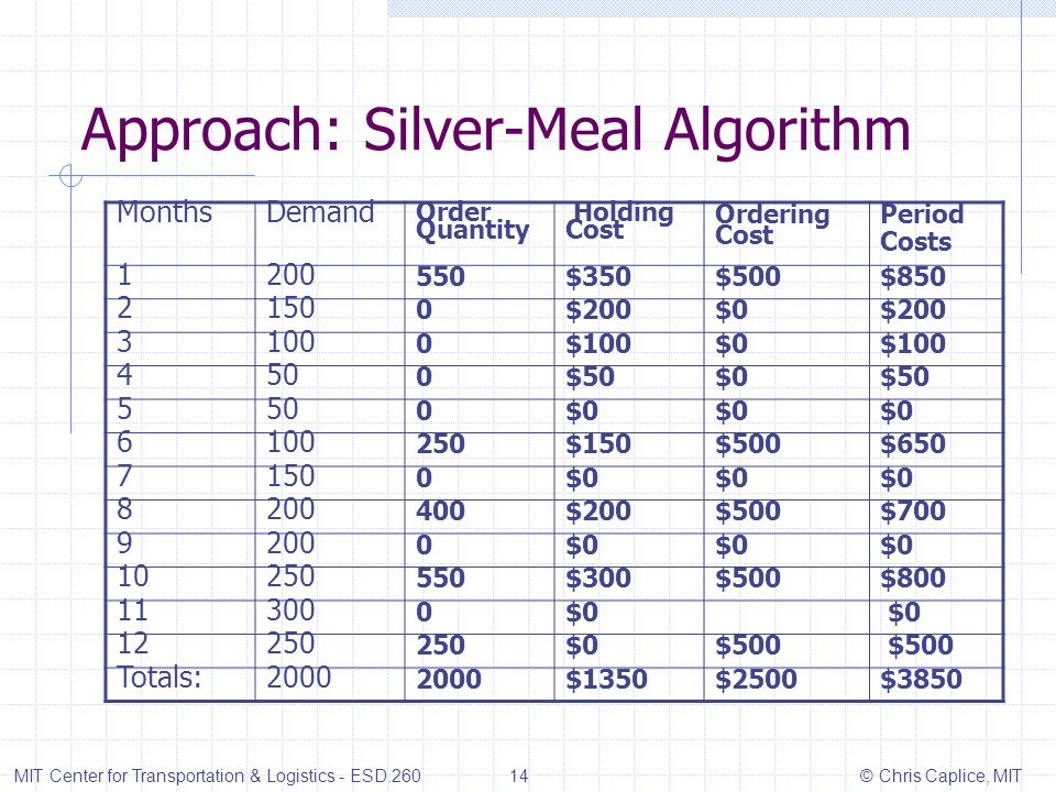 Approach: Silver-Meal Algorithm MonthsDemand Order Quantity Holding Cost Ordering Cost Period Costs 1200 550$350$500$850 2150 0$200$0$200 3100 0$100$0