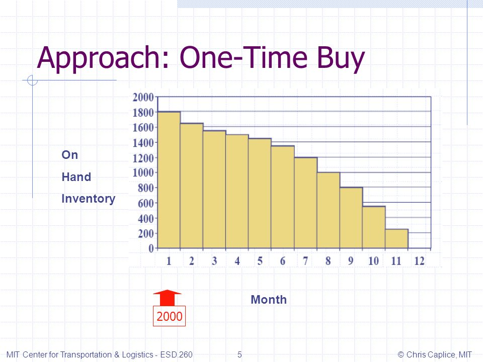 Approach: One-Time Buy MIT Center for Transportation & Logistics - ESD.260 6 © Chris Caplice, MIT MonthsDemand Order Quantity Holding Cost Ordering Cost Period Costs 12002000$1800$5002300 21500$1650$01650 31000$1550$01550 4500$1500$0$1500 5500$1450$0$1450 61000$1300$0$1300 71500$1200$0$1200 82000$1000$0$1000 92000$800$0$800 102500$550$0$550 113000$250$0$250 122500$0 Totals:2000 $13100$500$13600