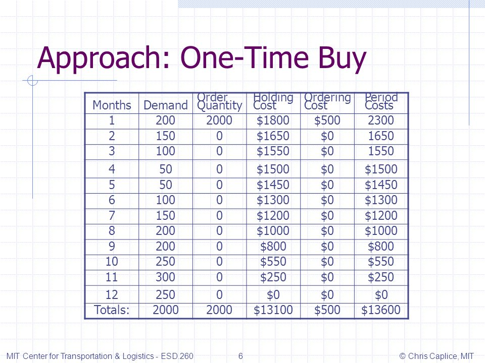 Approach: Lot for Lot On Hand Inventory MIT Center for Transportation & Logistics - ESD.260 7 © Chris Caplice, MIT 20015010050 100150200 250300250 Month