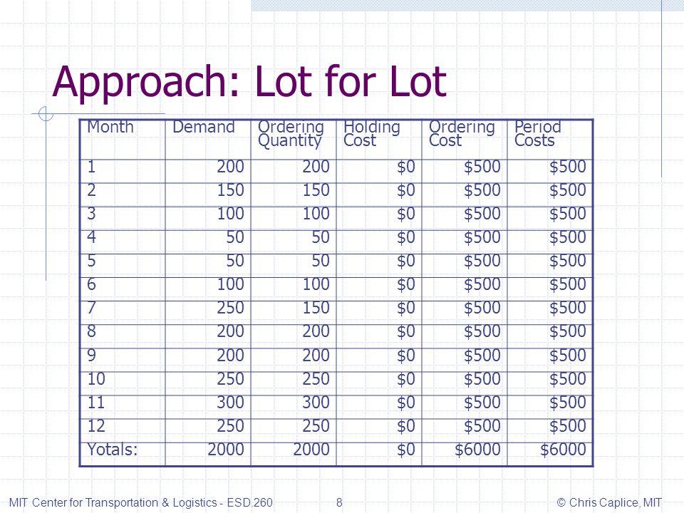 Comparison of Approaches MIT Center for Transportation & Logistics - ESD.260 19 © Chris Caplice, MIT Month DemandOTBL4LEOQS/MOPT 1 2002000200400550 2 150 3 100 400 4 50 5 6 100 250450 7 150 8 200 400 9 200 450 10 250 400550 11 300 400550 12 250 Totals Cost $13,600$6,000$4,400$3,850$3,750