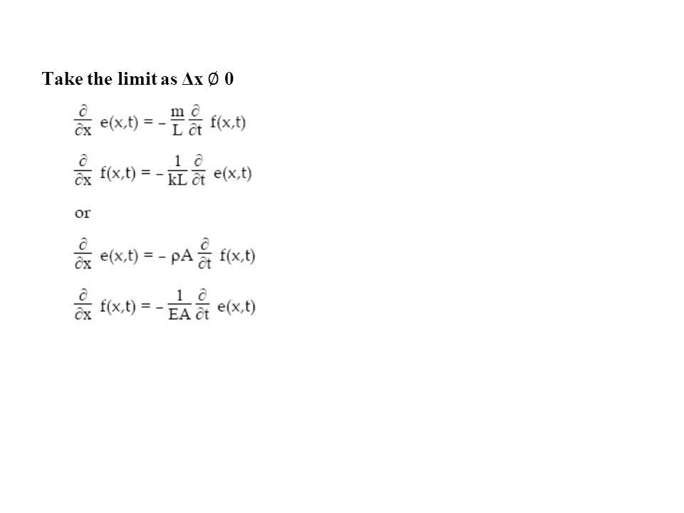 Take the limit as Δx 0