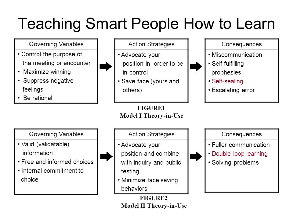 Teaching Smart People How to Learn Governing Variables Control the purpose of the meeting or encounter Maximize winning Suppress negative feelings Be