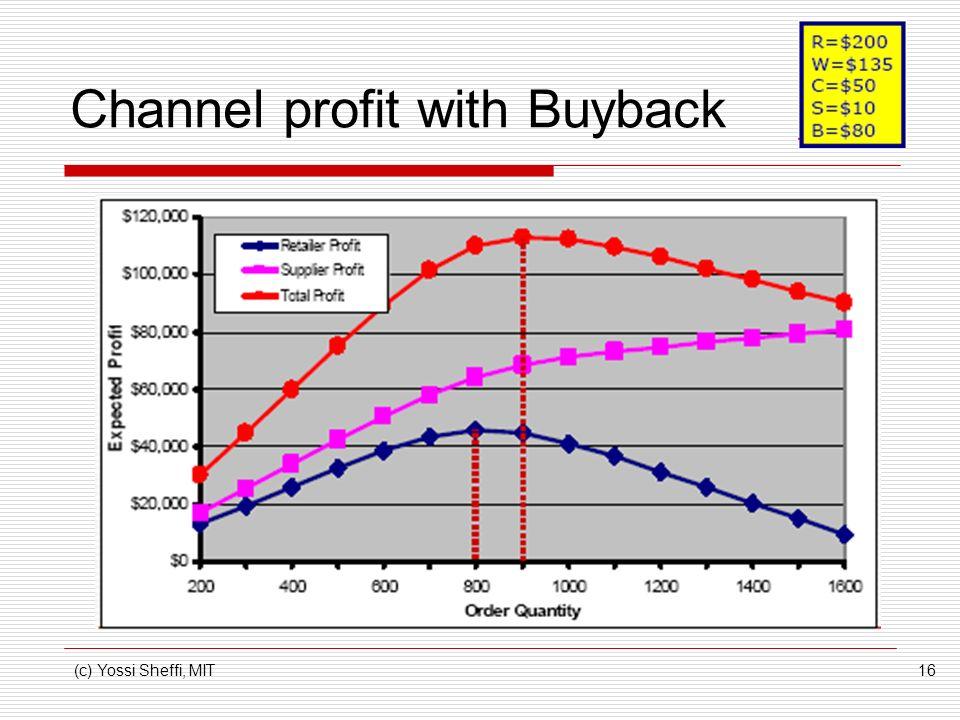(c) Yossi Sheffi, MIT16 Channel profit with Buyback