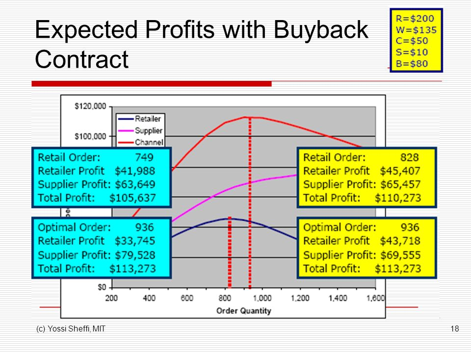(c) Yossi Sheffi, MIT18 Expected Profits with Buyback Contract