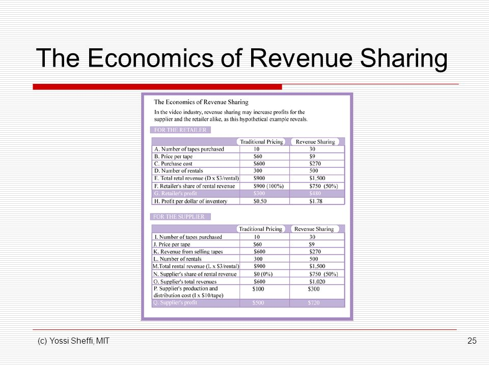 (c) Yossi Sheffi, MIT25 The Economics of Revenue Sharing