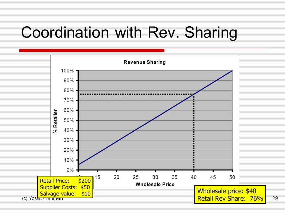 (c) Yossi Sheffi, MIT29 Coordination with Rev. Sharing