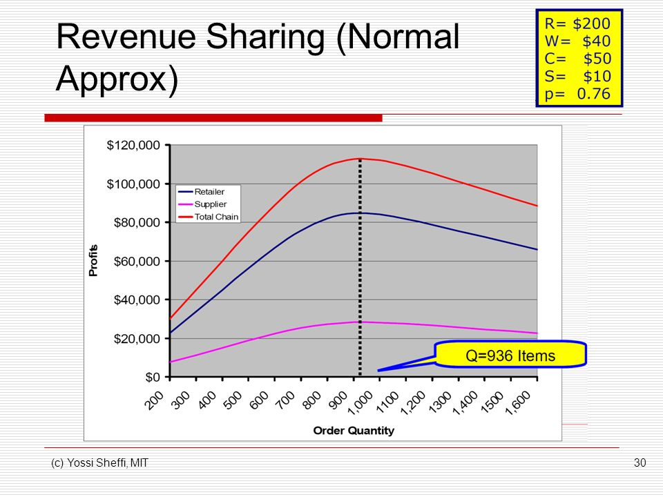 (c) Yossi Sheffi, MIT30 Revenue Sharing (Normal Approx)