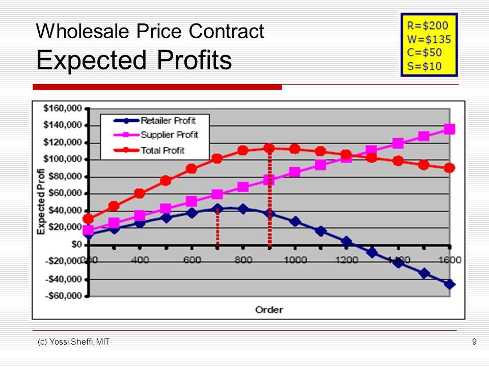(c) Yossi Sheffi, MIT9 Wholesale Price Contract Expected Profits