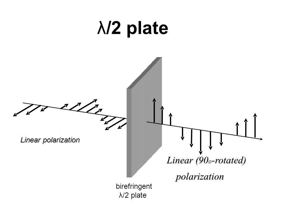 λ/2 plate Linear (90 o -rotated) polarization Linearpolarization Linear polarization birefringent λ/2 plate