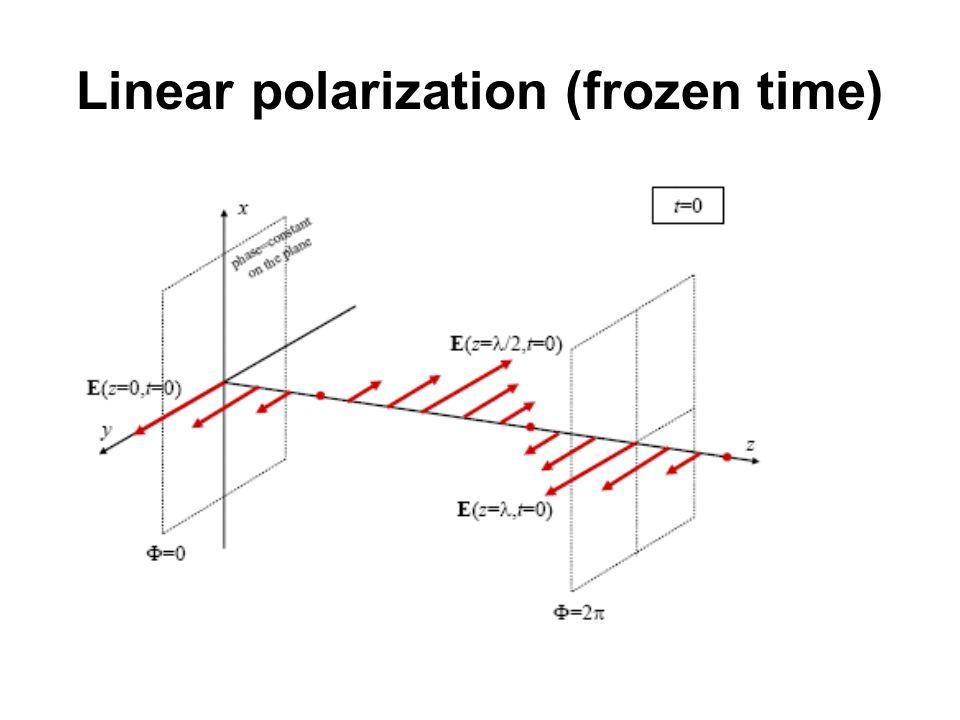 Linear polarization (frozen time)